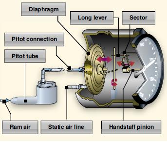 Pitot Static System Define Aviation